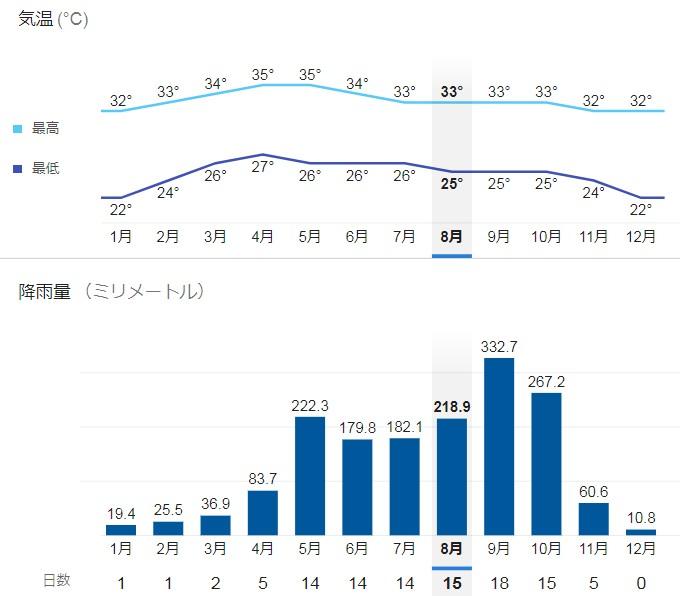 バンコクの気温グラフ