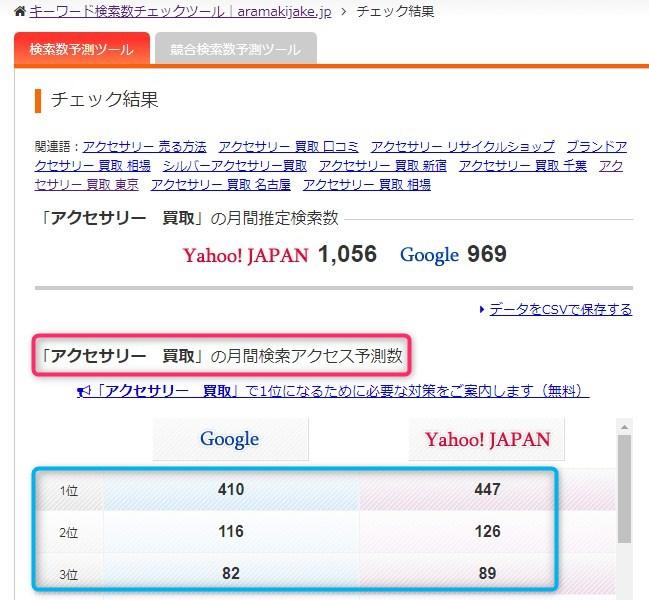 アクセサリー買取月間検索アクセス予測数