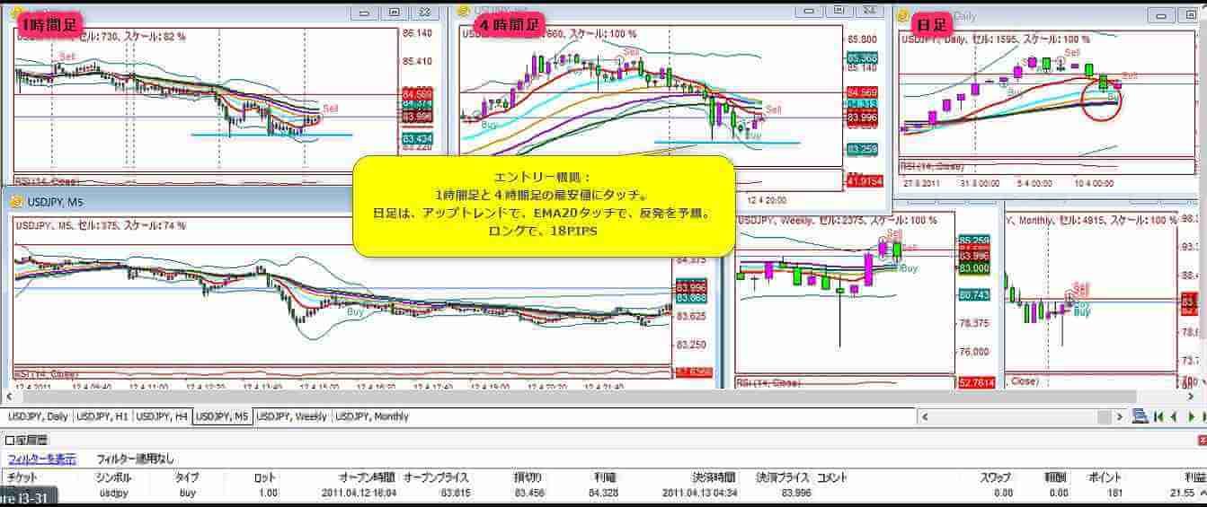 2011-4-12-1エントリー結果18PIPS