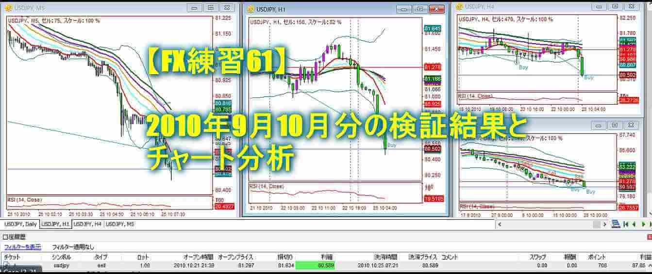【FX練習61】2010年9月10月分の検証結果とチャート分析
