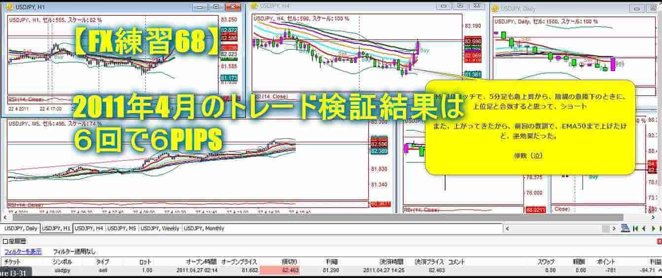 【FX練習68】2011年4月のトレード検証結果は6回で6PIPS