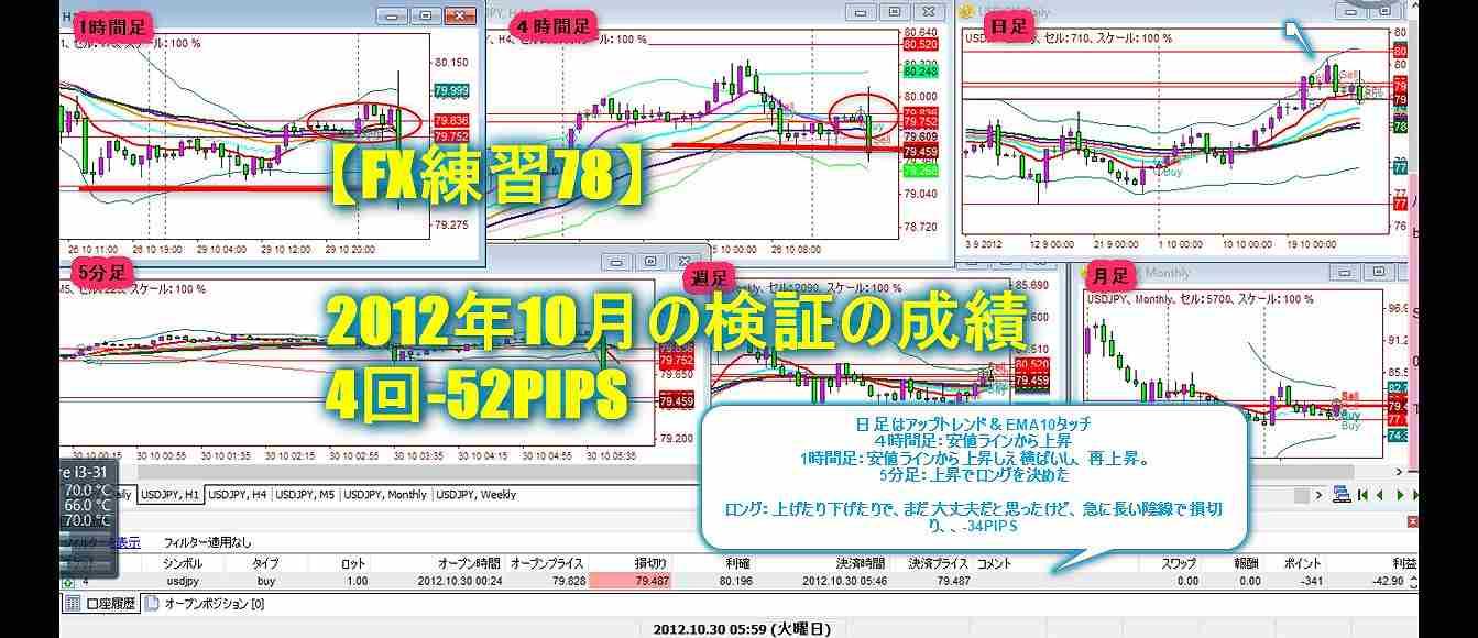【FX練習78】2012年10月の検証の成績 4回-52PIPS