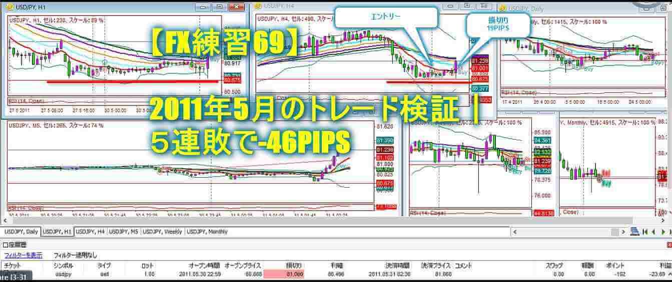 【FX練習69】2011年5月のトレード検証|5連敗で-46PIPS