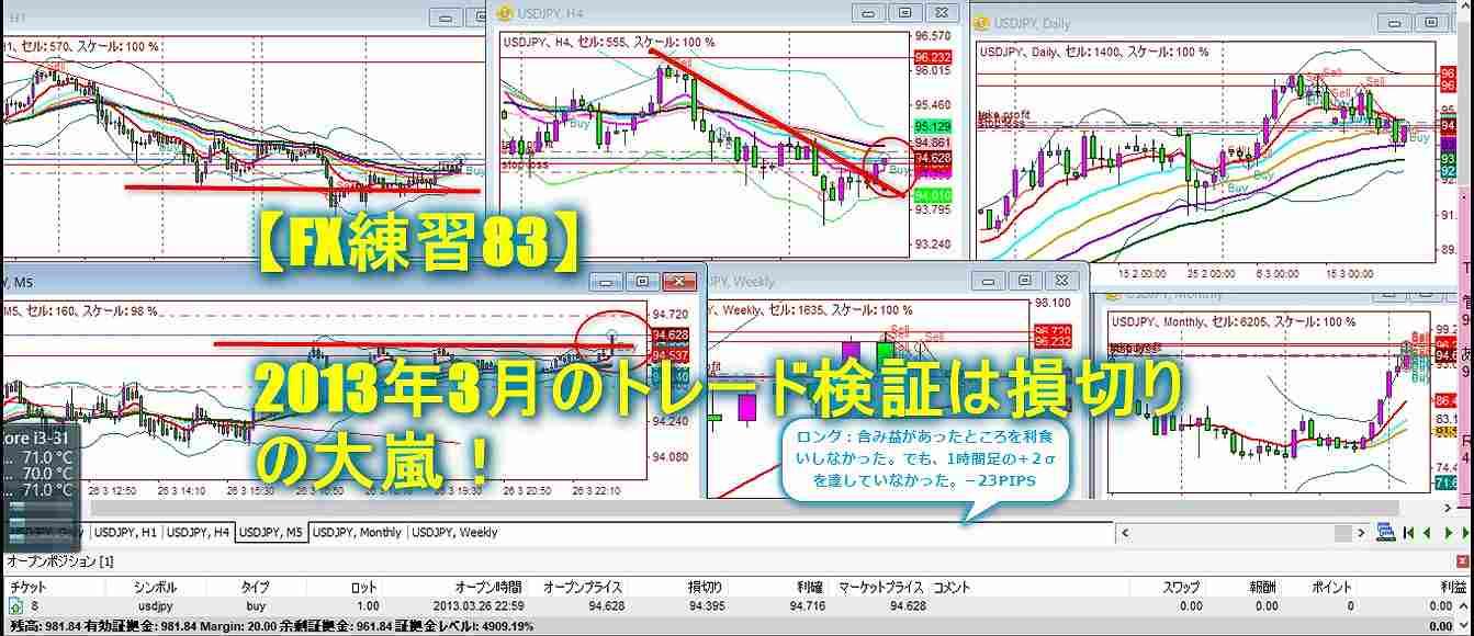 【FX練習83】2013年3月のトレード検証は損切りの大嵐!