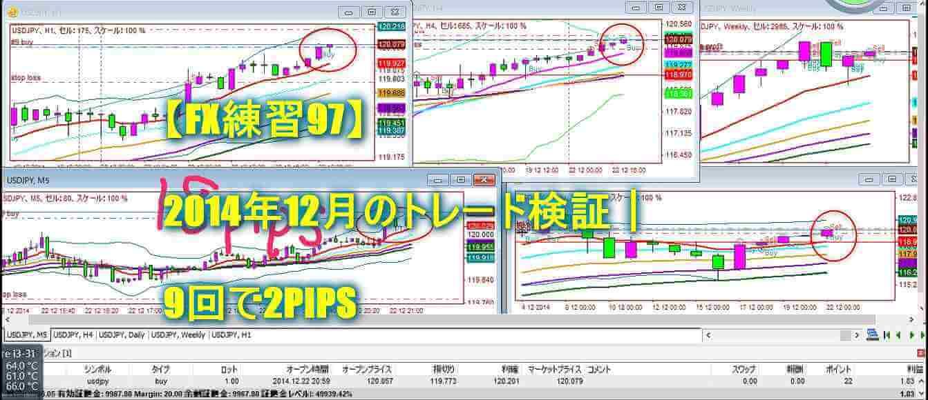 【FX練習97】2014年12月のトレード検証|9回で2PIPS