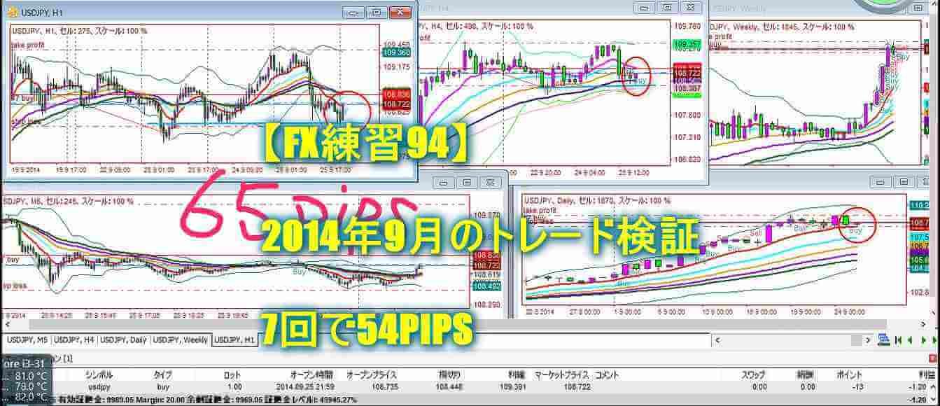 【FX練習94】2014年9月のトレード検証 7回で54PIPS