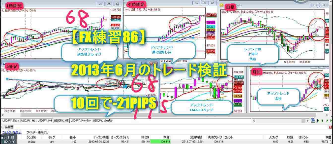 【FX練習86】2013年6月のトレード検証|10回で-21PIPS