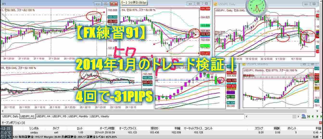 【FX練習91】2014年1月のトレード検証 4回で-31PIPS